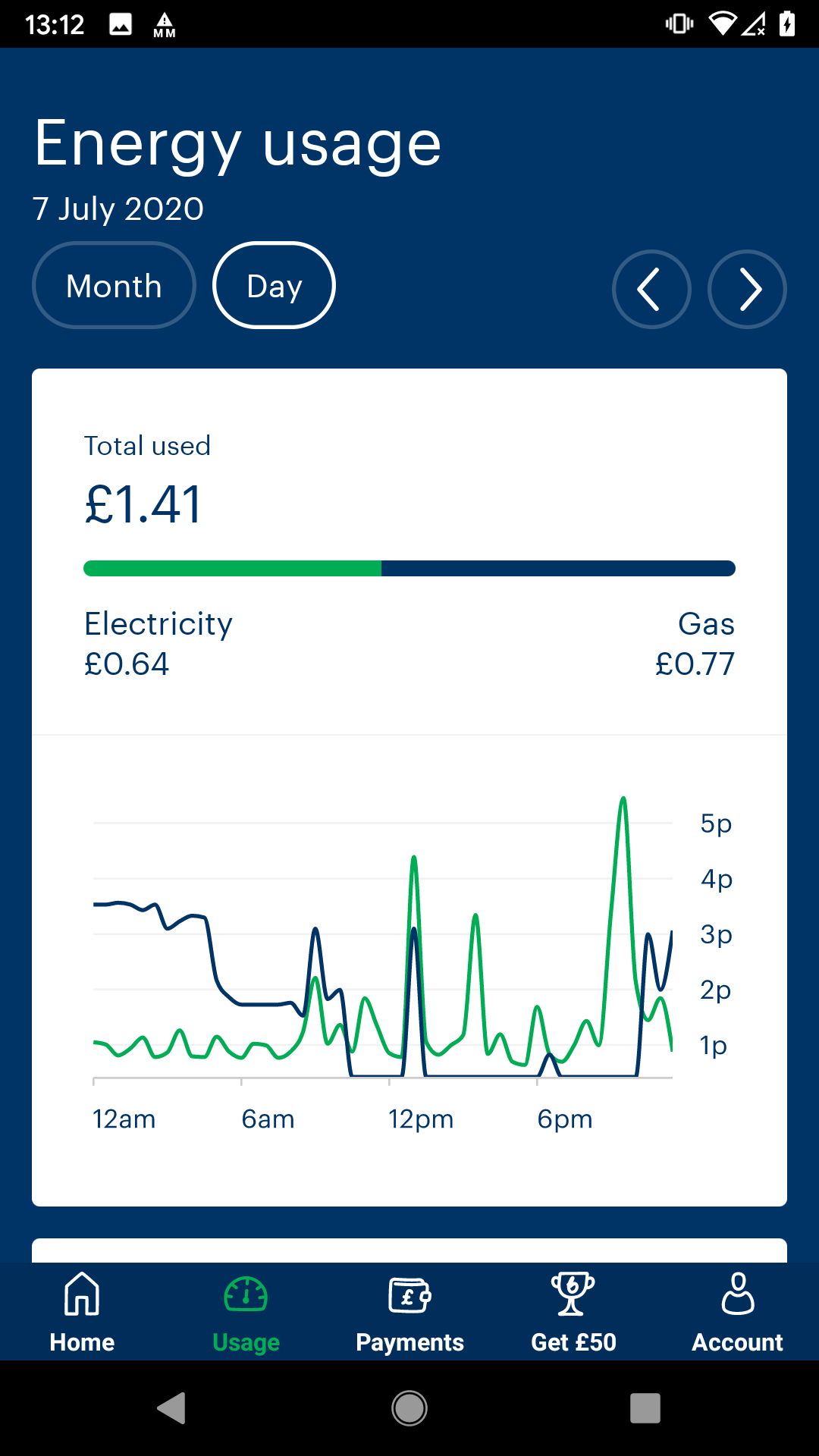A line graph showing patterns of gas and electricity usage across a single day, including costs. Total used £1.41.