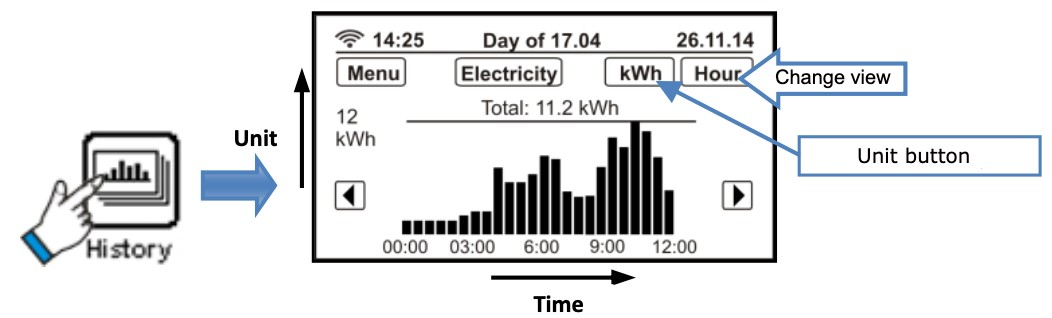 A screen with a graph on it showing electricity usage over the last 12 hours, with buttons to switch between periods of time, kilowatt hours, and cost.